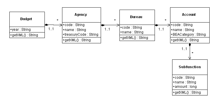 building hierarchical structures from flat dataa uml diagram for the budget class hierarchy